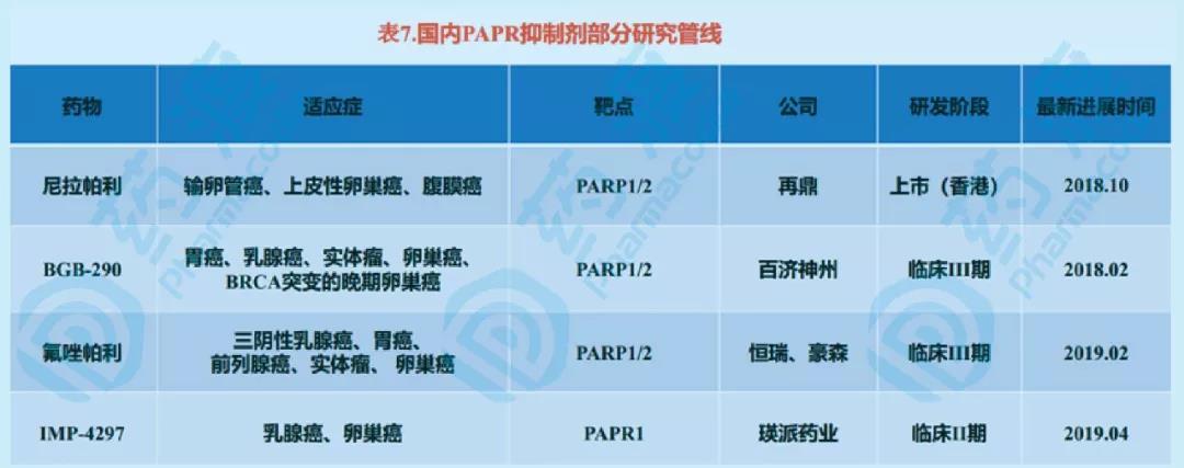 PAPP抑制剂市场
