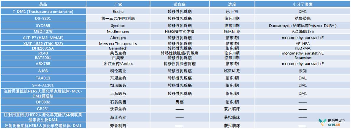 全球HER2-ADC药物研发进展