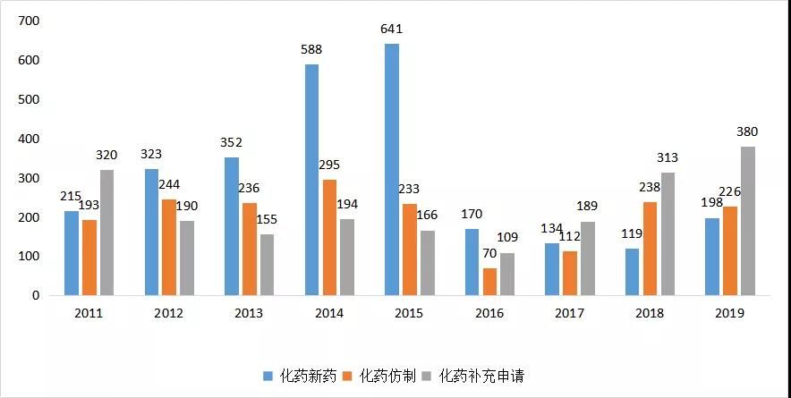 图4 2011-2019年CDE江苏省化药受理情况