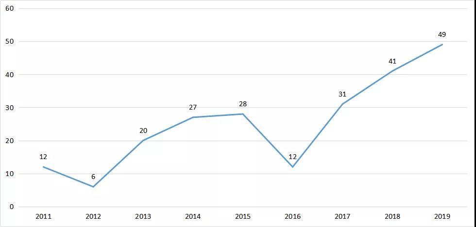 图7.2011-2019年江苏省生物制品受理数量
