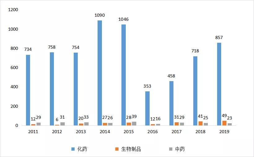 图3 2011-2019年江苏药品类型受理情况
