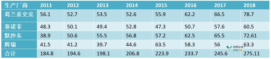 全球四大疫苗巨头历年疫苗业务销售额