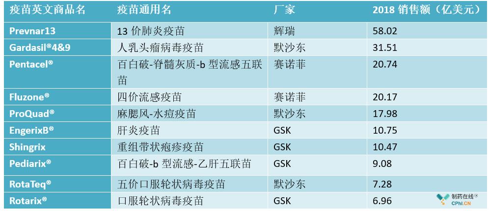 2018年全球销售额排名前十疫苗品种