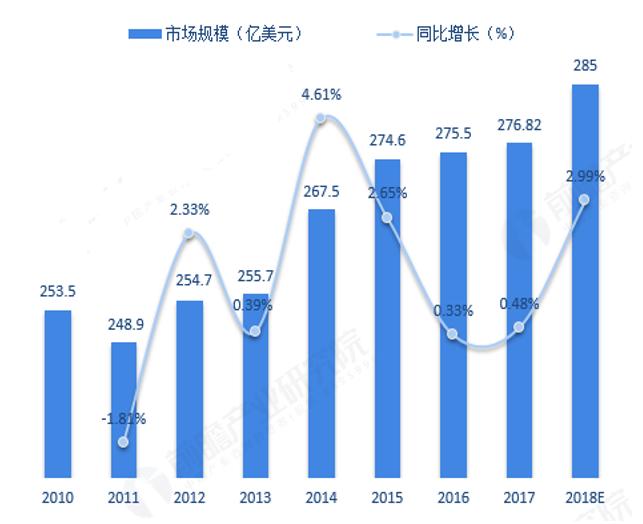 2010-2018年全球疫苗市场规模及增长