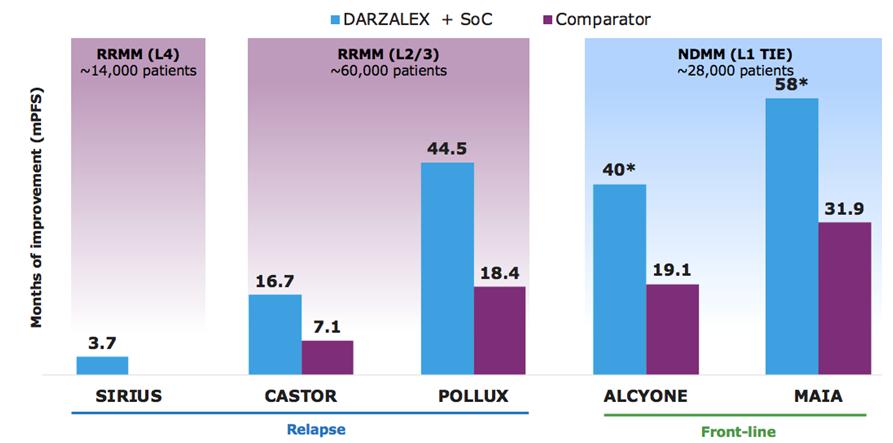 达雷妥尤单抗革新多发性骨髓瘤标准疗法