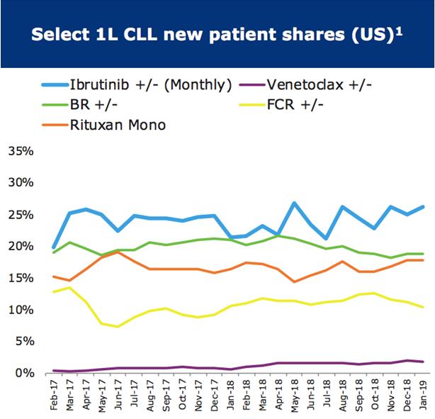 革新CLL治疗方案