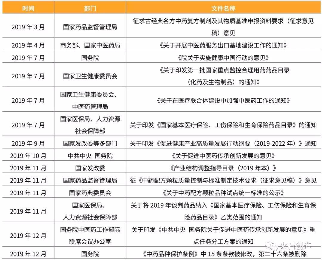 表1  2019年中医药领域重点政策