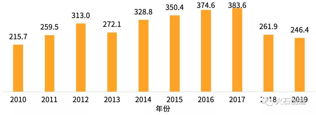 图4  2013—2019年中成药产量(万吨)