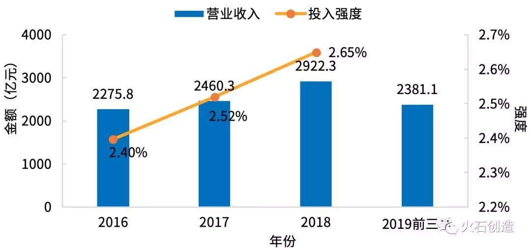 图6  2016—2019年前三季度A股中药公司营业收入和研发投入强度