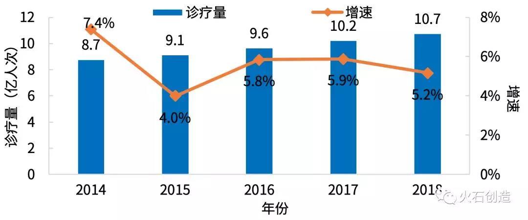 图2  2014—2018年全国中医类医疗卫生机构总诊疗量