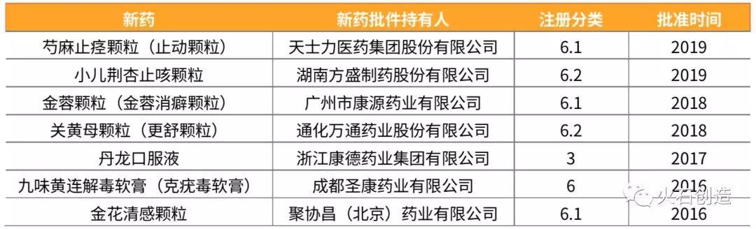 表2  2016—2019年批准上市的中药新药