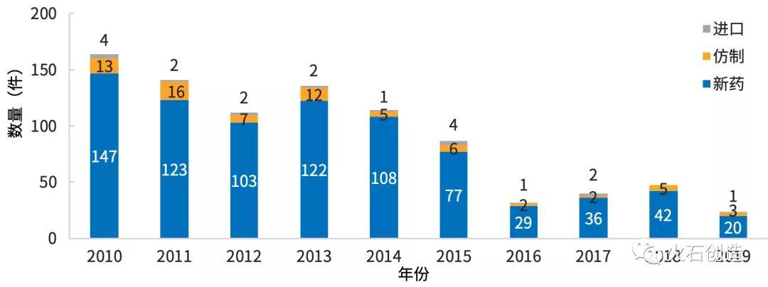图9  2015—2019年CDE受理中药数量