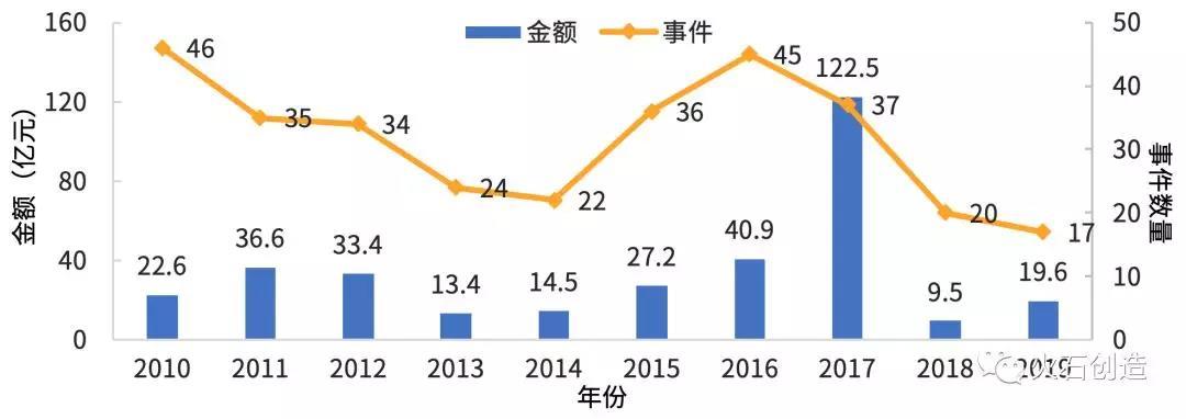 图7  2010—2019年中药企业投融资