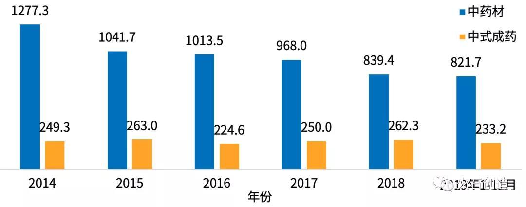 图5  2013—2019年11月中药材和中式成药出口金额(百万美元)