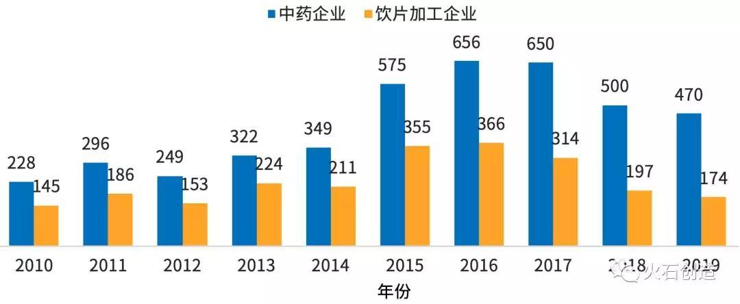 图8  2010—2019年新增中药和饮片加工企业数量