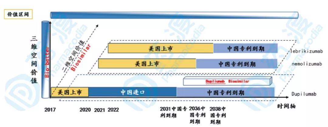 图11 AD单抗类药物三维市场价值评估模型