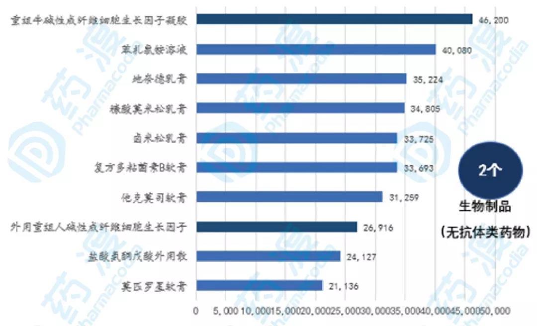 图2 2018年国内皮肤疾病药物销售TOP10(万元)