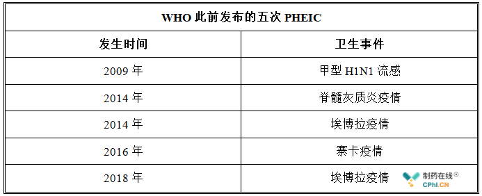 WHO此前发布的五次PHEIC