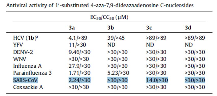 Tubercidin衍生物抗病毒活性