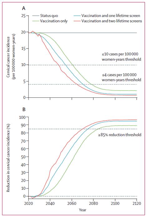 疫苗接种及筛查后宫颈癌发病动态变化图