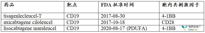 FDA批准时间