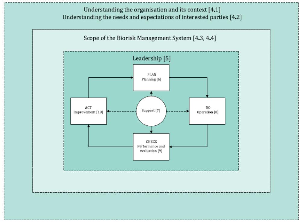 生物风险管理系统模型