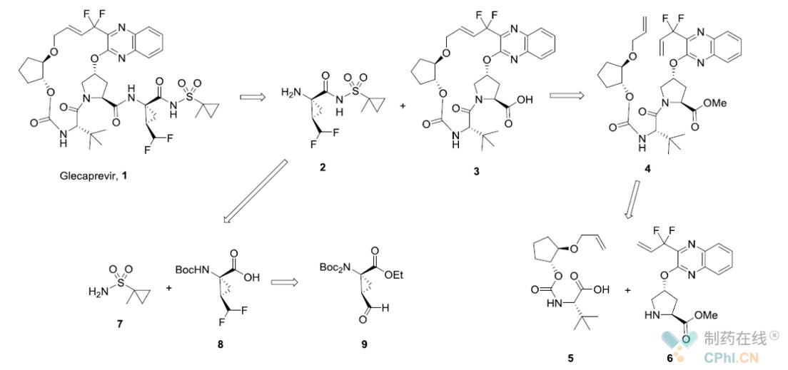 Glecaprevir逆合成分析
