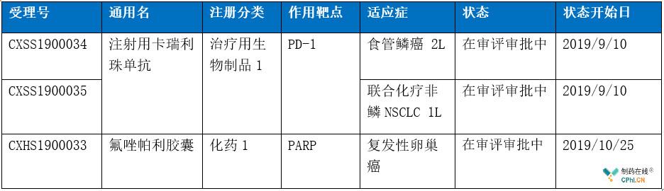 有两款抗肿瘤1类新药处于上市申请中
