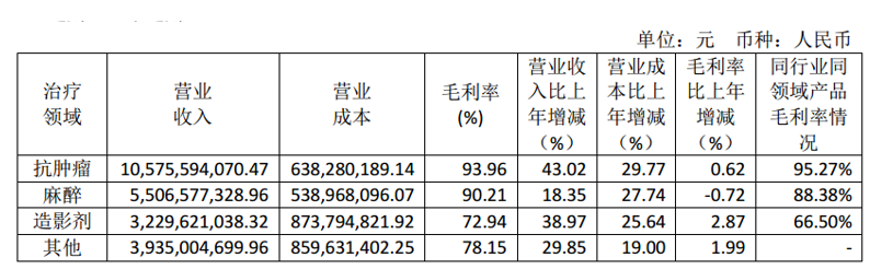 抗肿瘤业务2019年营收105.76亿元
