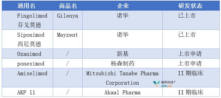 多款S1PR调节剂处于上市申请或临床试验阶段