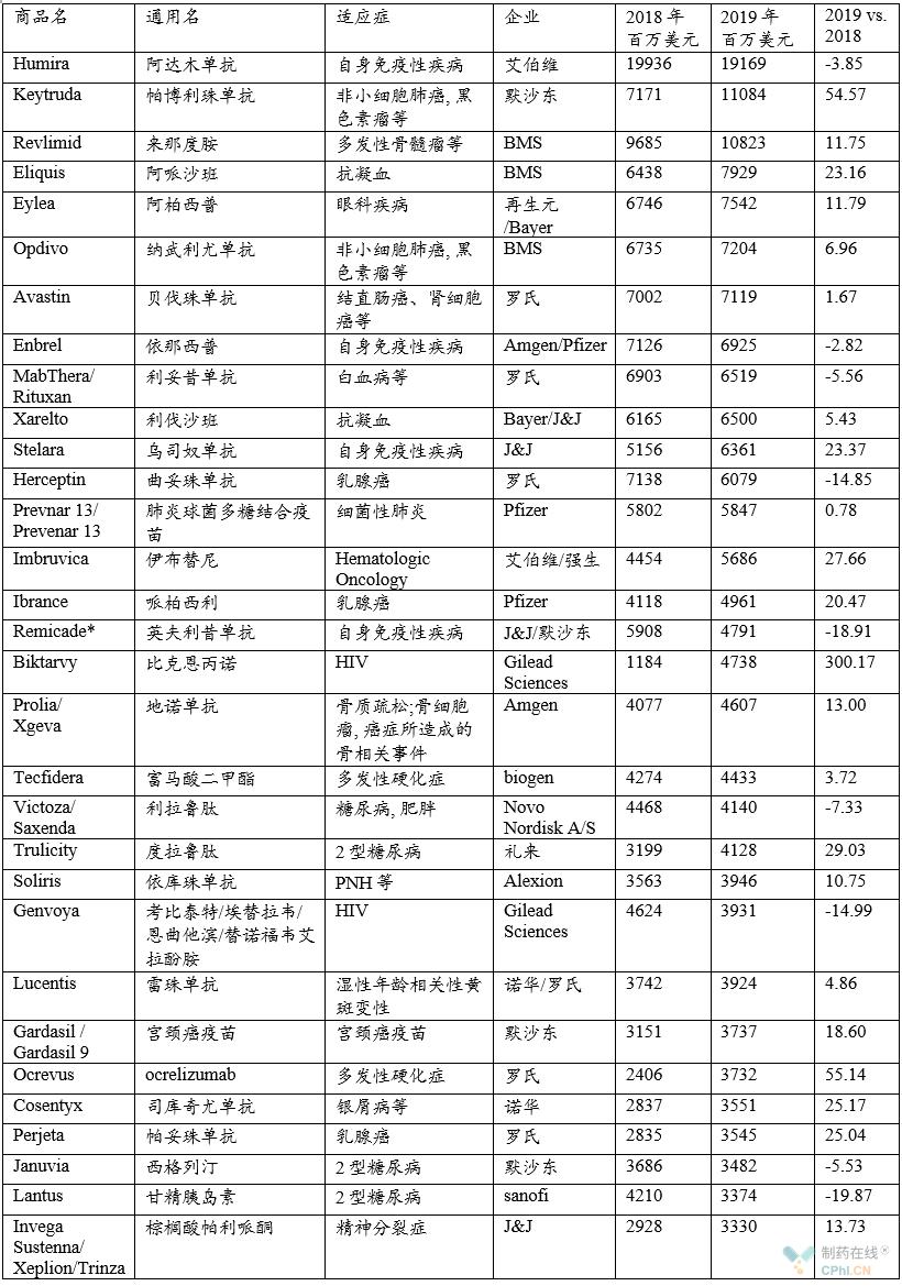 全球畅销药物TOP50