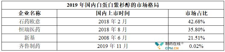 2019年国内白蛋白紫杉醇的市场格局