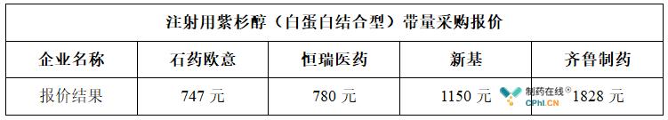注射用紫杉醇(白蛋白结合型)带量采购报价