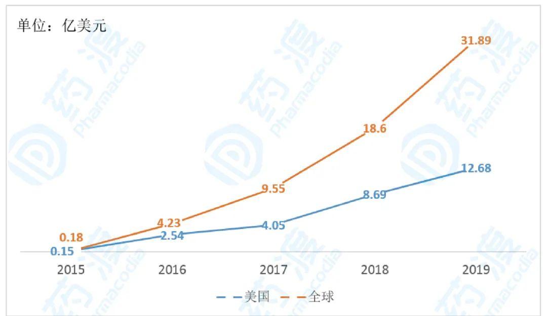 甲磺酸奥希替尼2015-2019年的销售额(亿美元)