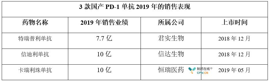 3款国产PD-1单抗2019年的销售表现