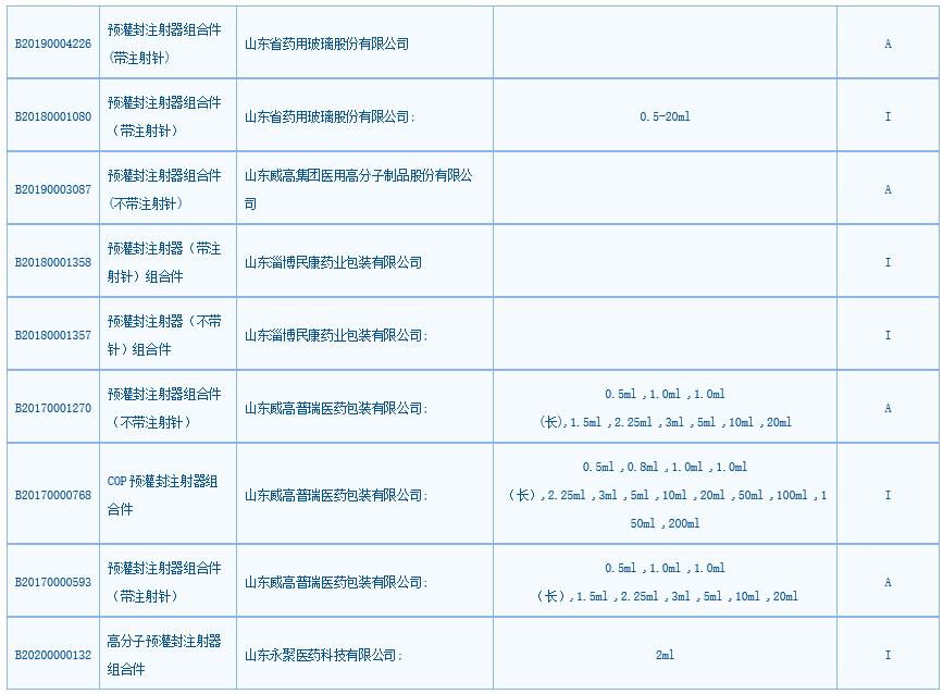 CDE预灌封注射器登记信息统计表