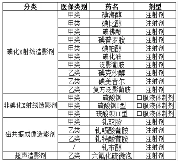 主要造影剂分类及医保情况
