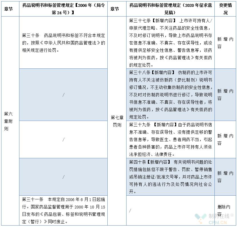 罚则增修订内容对照表
