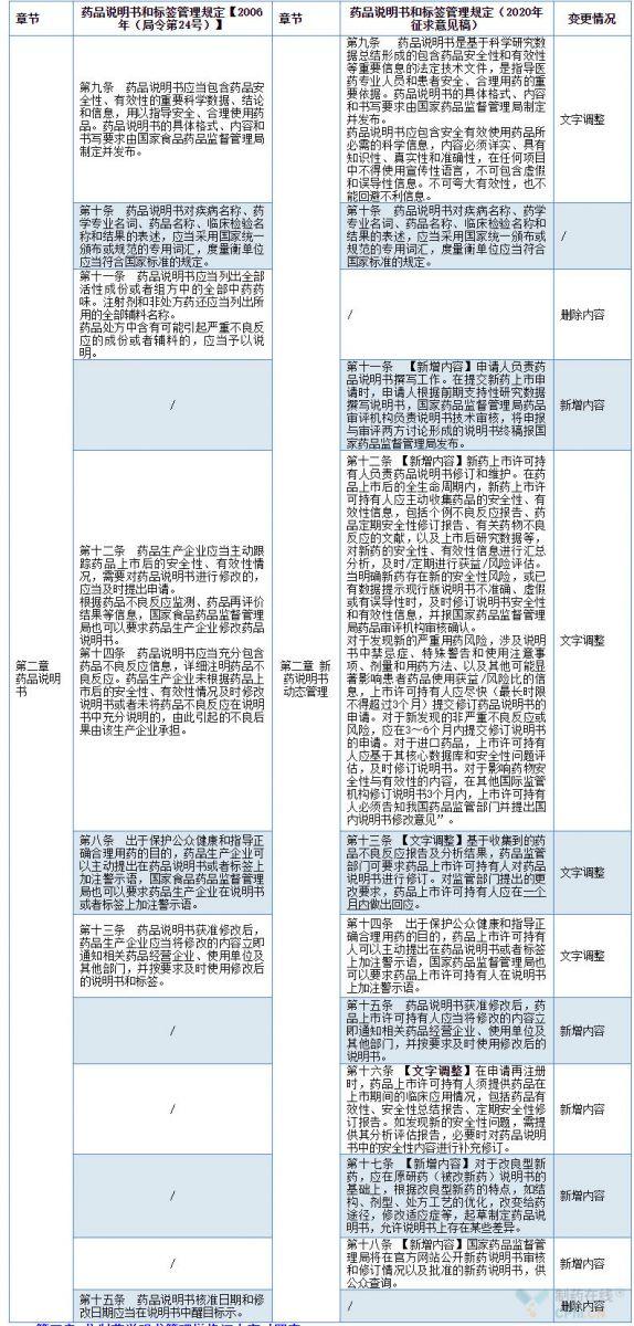 新药说明书动态管理增修订内容对照表