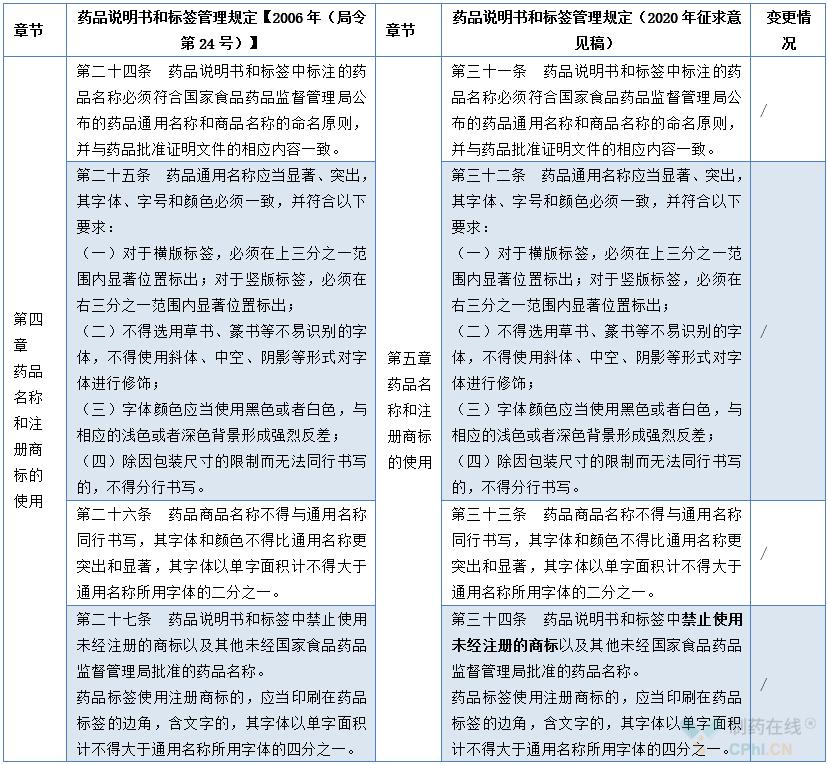 药品名称和注册商标的使用增修订内容对照表