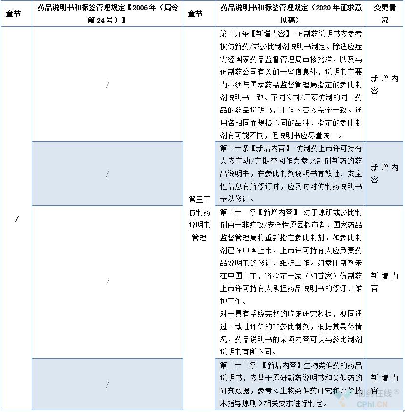 仿制药说明书管理增修订内容对照表