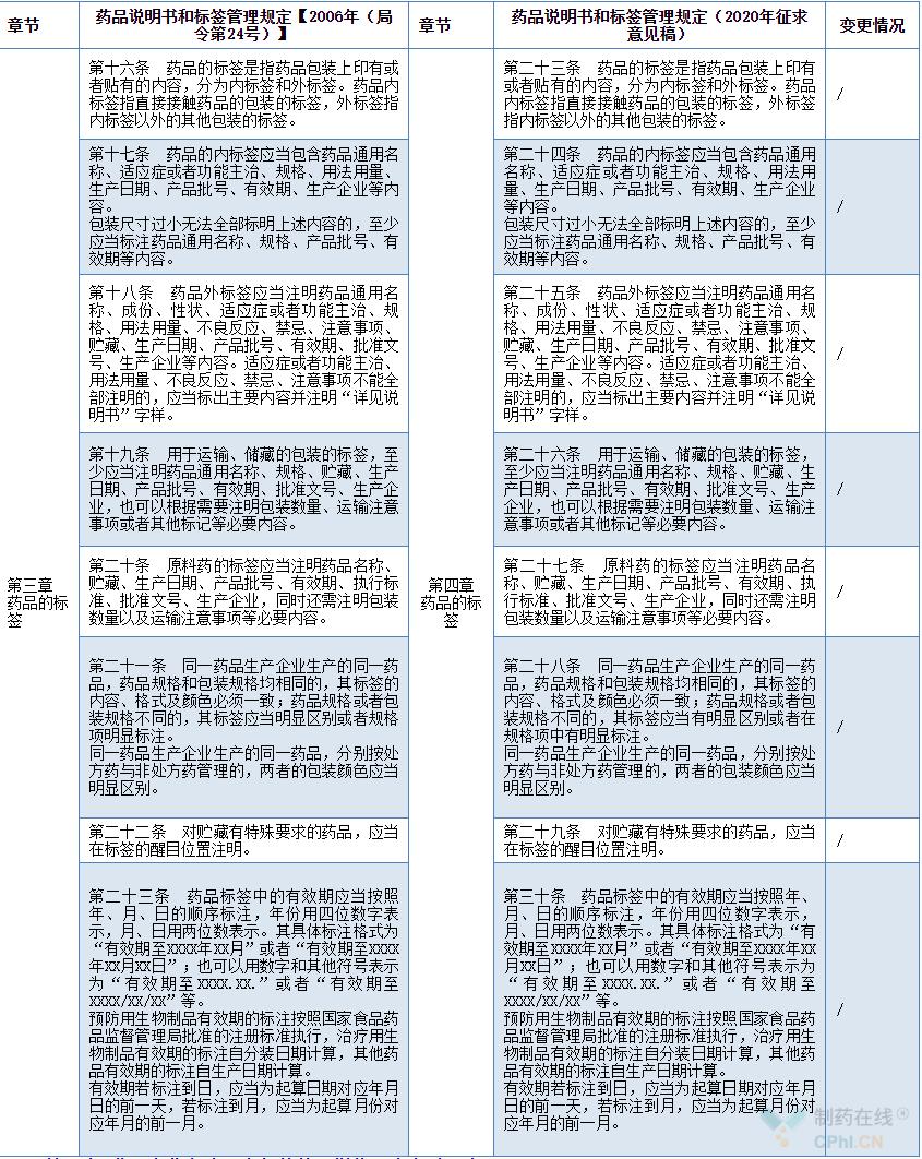 药品的标签增修订内容对照表