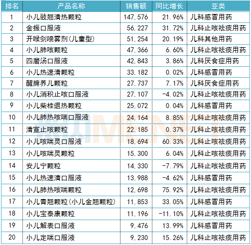 2019年中国公立医疗机构终端中成药儿科用药产品TOP20(单位:万元)