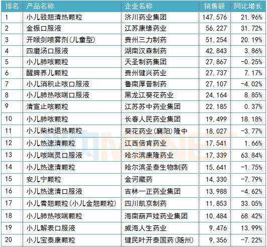 2019年中国公立医疗机构终端中成药儿科用药品牌TOP20(单位:万元)