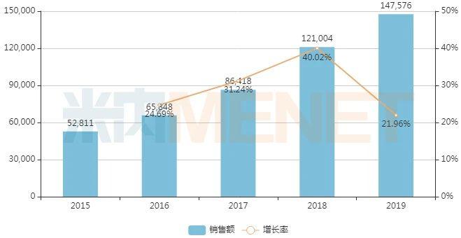 近年中国公立医疗机构终端小儿豉翘清热颗粒销售情况(单位:万元)