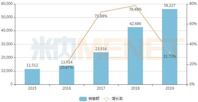 近年中国公立医疗机构终端金振口服液销售情况(单位:万元)