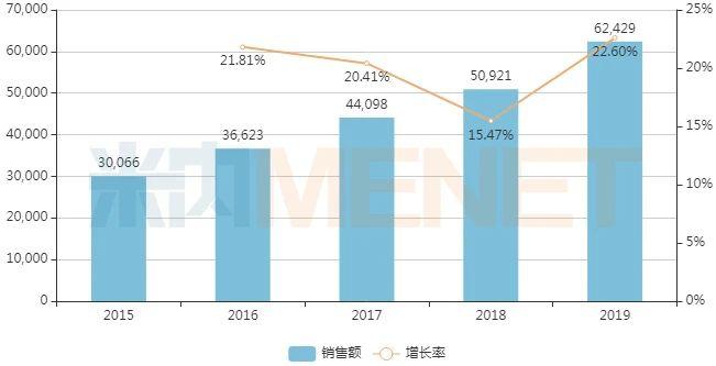 近年中国公立医疗机构终端开喉剑吸入剂销售情况(单位:万元)