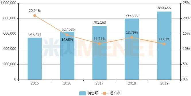 近年中国公立医疗机构终端中成药儿科用药销售情况(单位:万元)