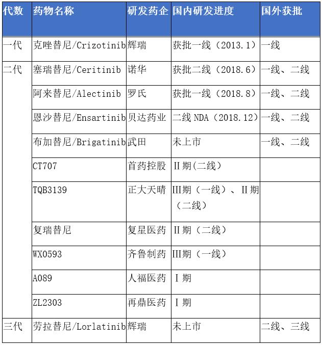 ALK抑制剂全球研发进度