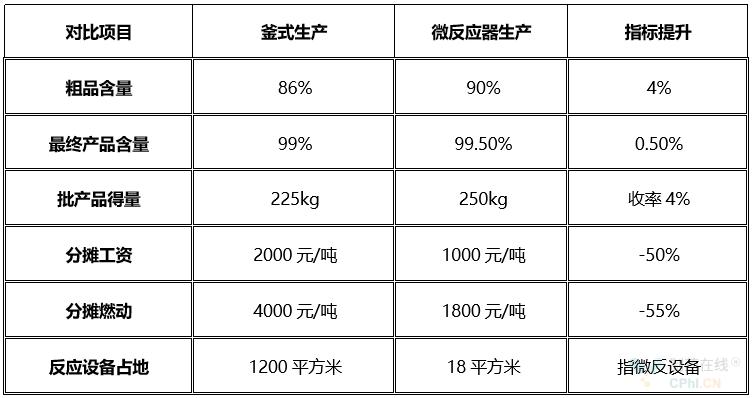 DMBA使用微反應器各指標對比